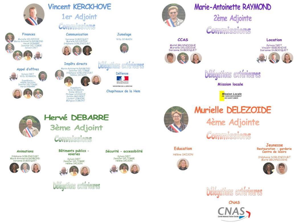 Delegations et commissions