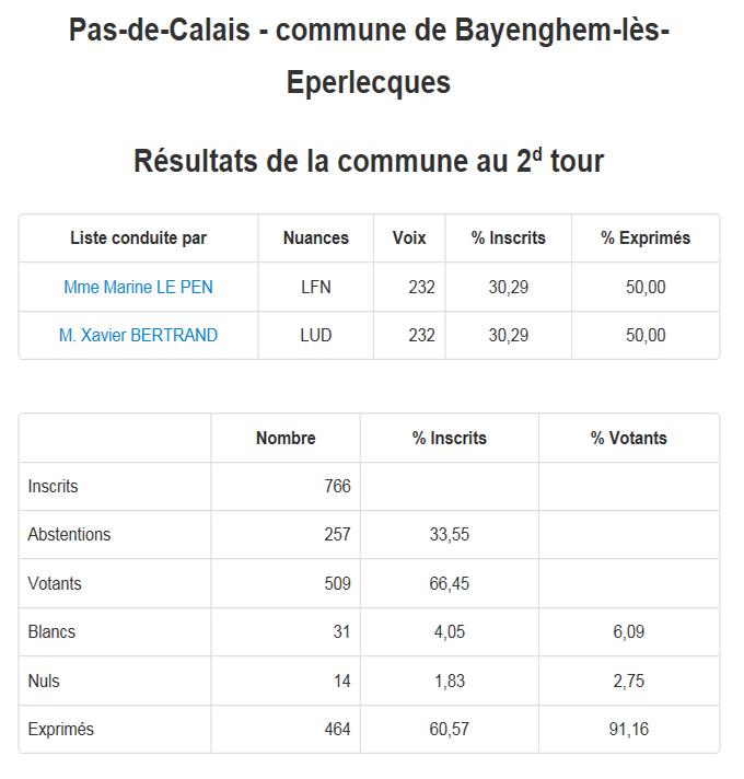 Resultats bayenghem lez eperlecques