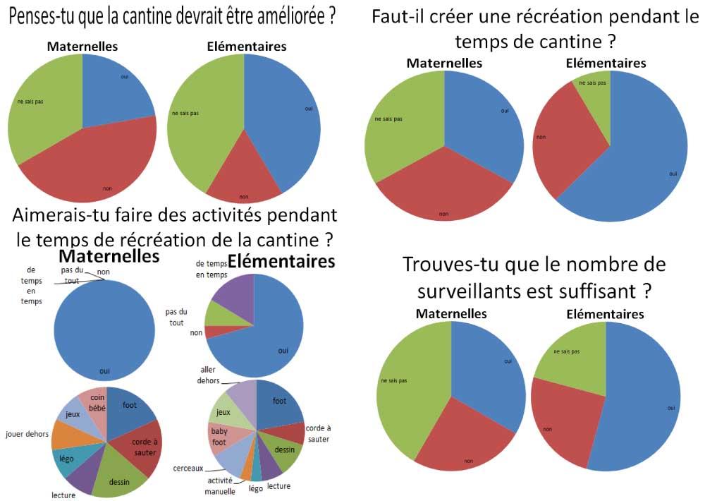 Resultats questionnaire cantine enfants 5