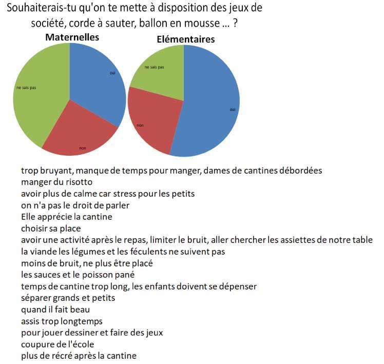 Resultats questionnaire cantine enfants 6
