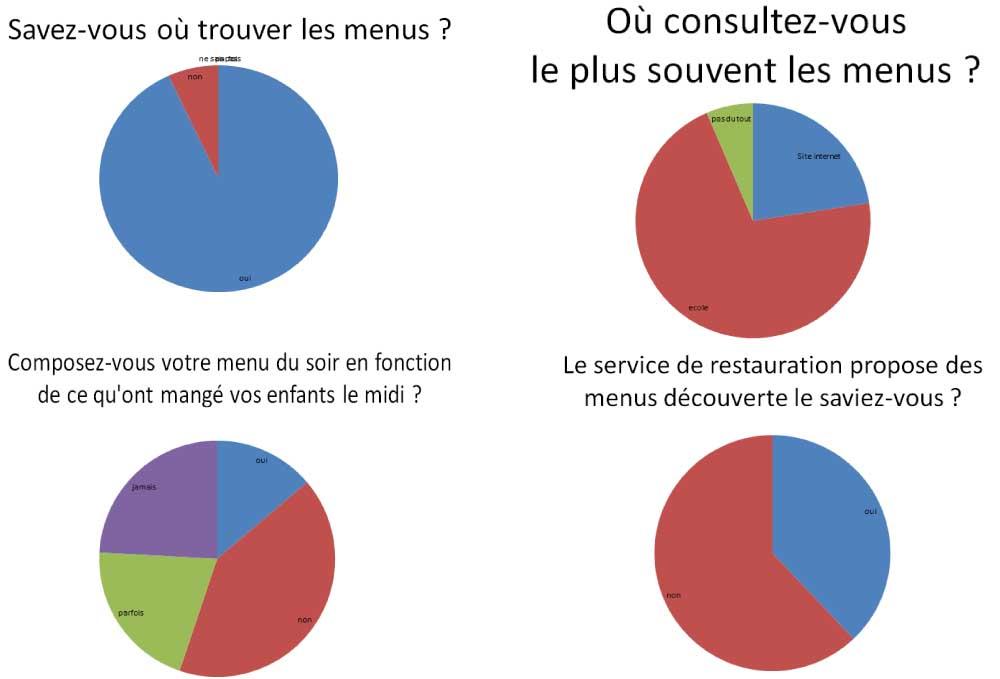 Resultats questionnaire cantine parents 2